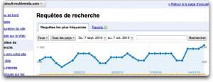 Google pour Webmaster