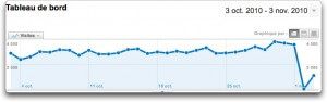 Google Analytics en panne ?