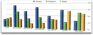 Comparaison journalière Tablette VS Smartphone VS Ordinateur