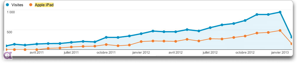 Google Analytics - Visites avec iPad