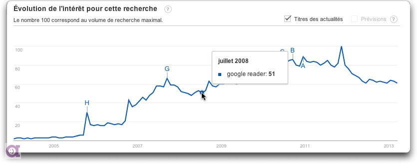 Tendance de la recherche Google Reader sur Google trend au 14 Mars 2013