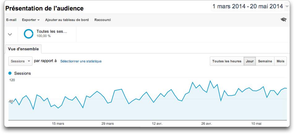 Google Panda 4 effet sur client #2