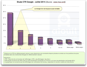 Etude CTR 2014 - Triangle d'Or de Google