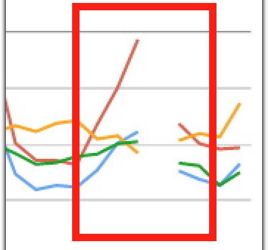 Search Console perd des données ?