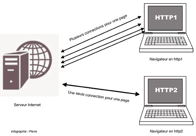 HTTP/2 bientôt obligatoire ?