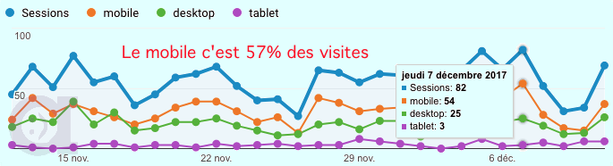 Mobile First Indexing - Exemple #3