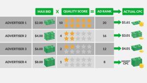 Comparaison de coût au clic en fonction du Quality Score