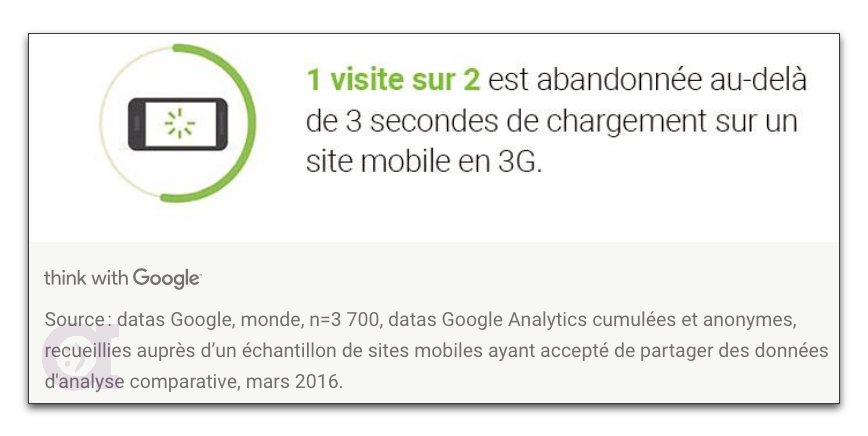 Etude - abandon d'un site au dela de 3 secondes (source Google)