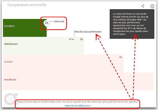 Google compare la vitesse entre les sites. Critère SEO important