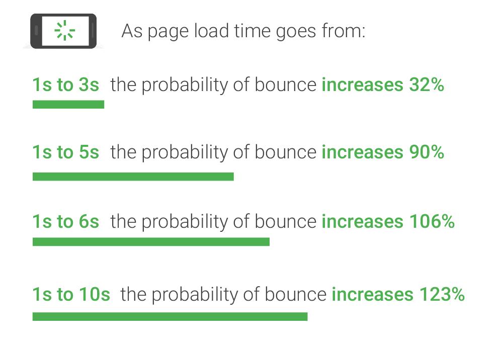 Taux de pertes par tranche de temps affichage une page web
